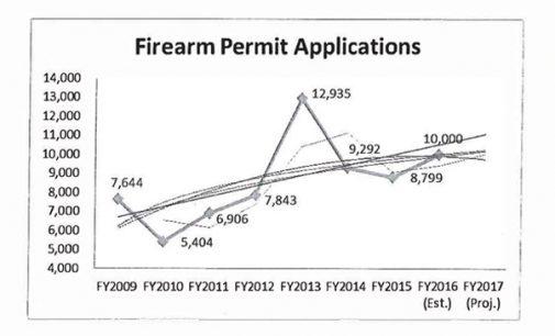 County facing backlog of gun permits