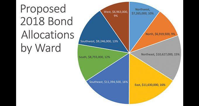 City bonds move forward for public comment