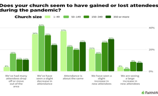 New data highlights church challenges during COVID-19